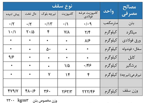 جدول مقایسه سقف عرشه فولادی با دیگرسقفها